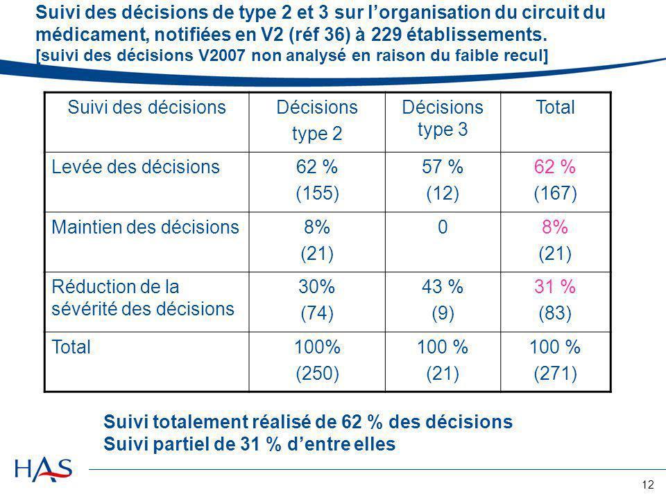 Suivi des décisions de type 2 et 3 sur l'organisation du circuit du médicament, notifiées en V2 (réf 36) à 229 établissements. [suivi des décisions V2007 non analysé en raison du faible recul]
